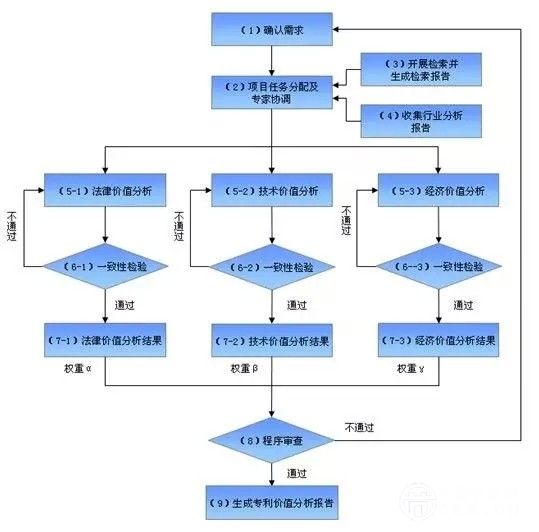 图5:专利价值分析体系整体流程图 作为项目的重要成果之一,中技所还专门编制了《专利价值分析体系操作手册》,为该体系的使用者,包括项目负责人、专家、流程审查组等等,在开展专利价值分析工作时提供全面、具体的指导和帮助。