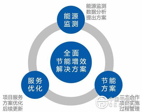 产业发展任重道远 兼并重组成必然之选
