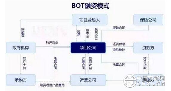 节能环保项目BOT融资特点及实施过程分析