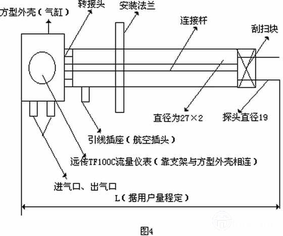HKTMF系列两款质量流量计都是针对CEMS系统推的产品,适合不同的应用场合:HKTMF系列适合应用在环境恶劣的场合(易结垢的地方);HKTMF系列热式质量流量计适合应用在粉尘多但湿度不大的场合。 (3)应用方法 1)对HKTMF系列热式质量流量计而言,正常测量时,伸出探头,与正常的热式流量计测量方法相同;刮扫时,探头做伸出/缩进运动,利用刮扫块实现对探头表面污物的清洁。特点:不影响测量结果。 仪表定时控制电磁阀,电磁阀控制有一定压力的气源,气源控制气动装置,上下(或左右)移动带动刮扫块,从而对热式质量
