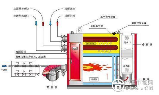 """冷凝炉为何被称为""""地暖锅炉里的节能之王""""?"""
