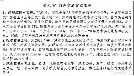 """广东发布节能减排""""十三五""""规划 公交车电动化成必然趋势"""