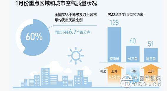 环保部:1月份京津冀PM2.5同比上升43.8%