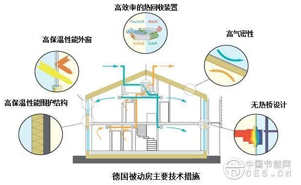宜居舒适更节能,被动式建筑迎来黄金时代