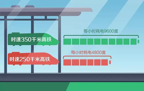 高铁用什么电?时速350公里耗电是250公里2倍