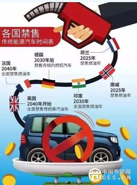 """我国将制定""""禁售燃油车时间表""""!"""