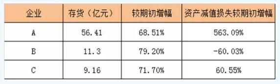 四季度主流动力电池企业减产 为消库存报价低至1.4元/Wh