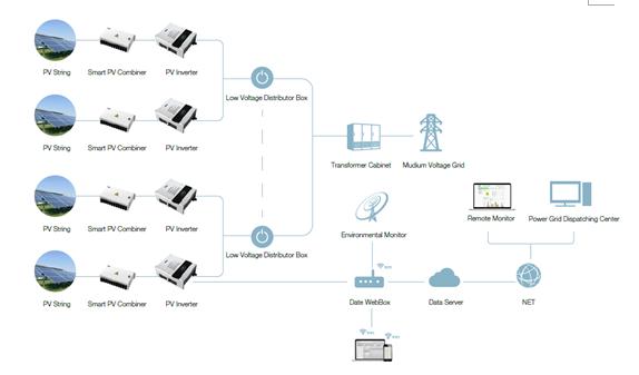 iMarsB系列三相光伏并网逆变器采用先进的T型三电平拓扑与SVPWM(空间矢量脉宽调制)相结合的技术,可以为家庭、商业、以及大型电站项目的应用提供更多灵活的系统解决方案和监控策略。 逆变器特点: 独立双MPPT(最大功率点跟踪),支持两组不同输入功率,单组最大输入功率允许达到直流总功率的60%;在输入电压及输出功率全范围内都具备高效、稳定的性能;最高转换效率达到98.