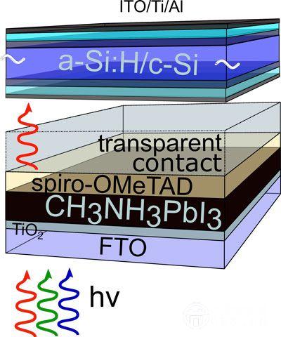 硅牵手钙钛矿 太阳能电池转化效率提高几个百分点