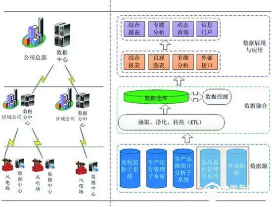 图1 生产运维管理系统总体目标 生产运维管理系统实现 软件在架构上可分为三级三层,三级指风电场级、区域公司级、总部级,三层指数据处理层、应用层和接入层。 数据处理层主要提供数据的采集与获取、数据转发、数据的处理与存储、数据的同步、数据管理和数据服务的功能,通过这些后台处理程序,为上层应用提供全方位的数据支持。 应用层实现所有业务逻辑,包括流程管理与页面逻辑,是为用户提供服务的关键部分。 接入层主要实现用户身份认证及授权管理,并实现应用层业务模块的权限分配。将来,可以通过企业信息管理门户,实现各业务系统的