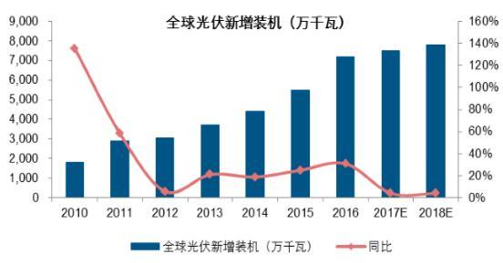 2017-2022年中国多晶硅市场需求增量空间分析