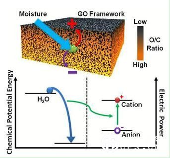 水通过含有氧化石墨烯薄片的材料产生电能示意