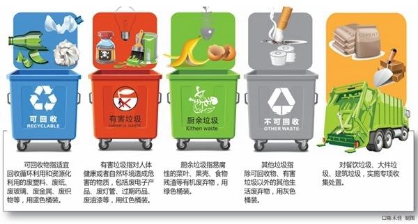 宁波启动公共机构生活垃圾强制分类 年底要达到全覆盖