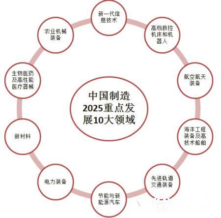 《路线图》提出要加速发展集成电路制造业,提升先进封装测试业发展