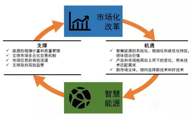 2011年我国一次 能源消费结构中煤炭约占70%,而在《中国可持续能源
