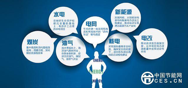 能源市场化改革的三个原则和四个机制
