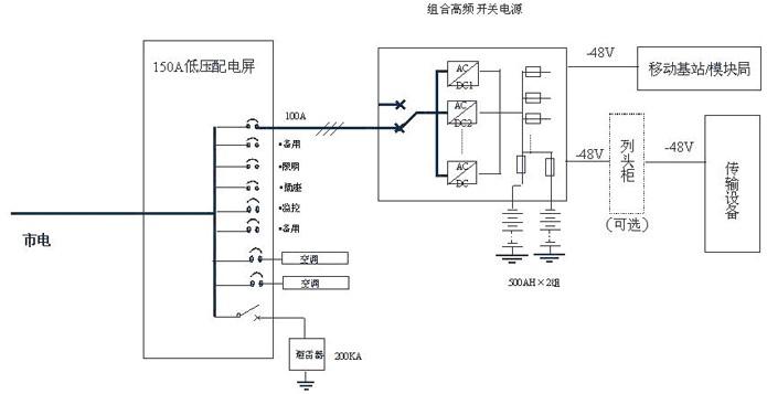 3、 传输、接入网解决方案   传输、接入网类局站通常规模较小、重要程度也较前两类低,电源系统的要求不可用度不大于 5×10-6,即平均20年时间内,每个电源系统故障的累计时间应不大于50分钟。 对于此类局站,由于功能单一、规模小,通信和动力设备一般都置于同一房间,其动力配置在网络能源一体化的解决方案中是规模最小、配置最简单的一种。如图可 见,此类局站一般仅为一路市电输入,也不配置油机,只经过一级低压配电便分配到电源及空调设备,电池的配置也是采用容量一分为二的方式。但是由于机房空间 有限
