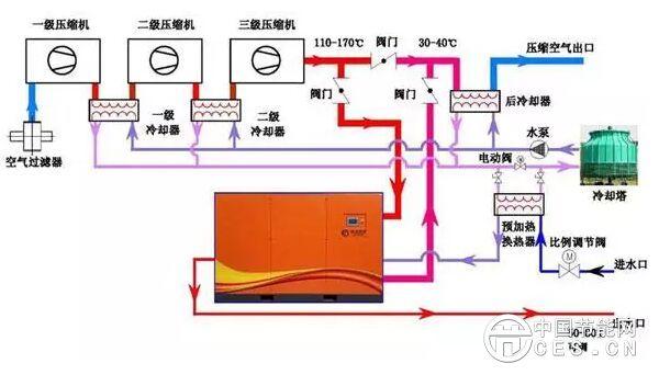 节能新型离心式空压机余热回收利用解决方案