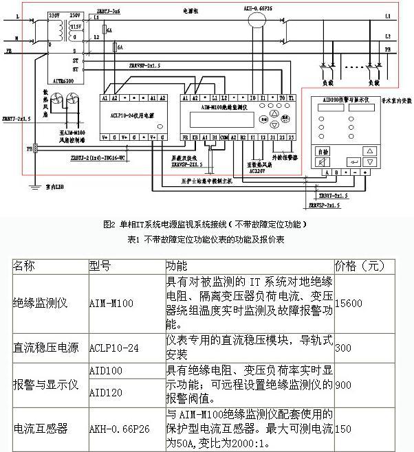 手术室配电及绝缘监视系统的设计与应用