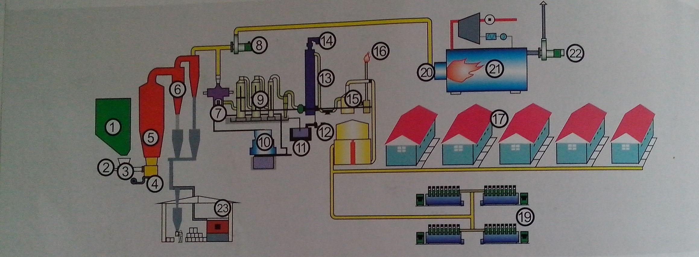 生物质气化技术节能减排方案
