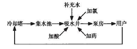 化工生产中水处理系统的技术应用