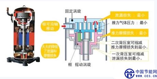 2002年度日本冷冻空调学会技术奖 2010年度日本社团法人发明协会发明奖(专利编号:3661454) 其它特性: 高强度铸铁机身,压缩腔布局紧凑,体积小巧,能够应对侧出风型室外机空间紧张的机械箱; 因框架结构优化了涡旋盘内部的压力分布,使得压缩机运行期间噪声更低; 利用电机束缚通电保持待机状态下机壳温度,避免了外置电加热器可能产生的安全问题; 利用压缩腔和压缩机底部油池之间的压力差自动供油,同时在系统中搭载高效油分离器,确保压缩机在各种运行状态下都能得到充分的润滑。 低压腔涡旋式压缩机ENB/HNB系列