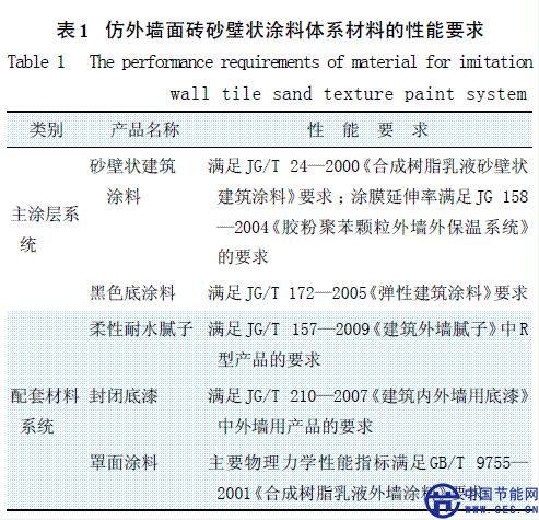 建筑涂料新技术在建筑节能中的应用