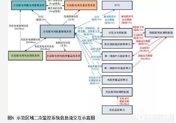 主动配电网能量管理系统功能结构图见图6