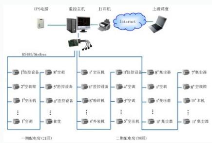 电能管理系统结构示意图