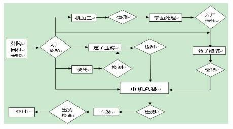 图   稀土永磁无铁芯电机生产流程图