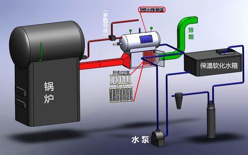 浅谈电炉烟气余热回收技术与节能改造效果