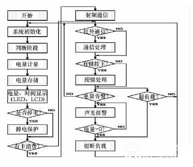 【探究】基于射频识别技术的智能电表的设计