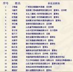 20位企业家荣膺2014中国纺织行业年度创新人物