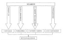 绿色金融对循环经济作用的理论分析