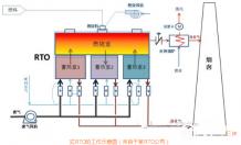 4种技术解决涂料、油墨行业VOCs排放