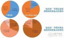 """图解:中国环保企业""""走出去""""的不同情况数据对比"""