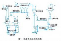 风扫煤磨系统的增产节能改造