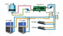 不容错过的中央空调节能改造运行管理大全