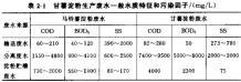 【技术贴】淀粉工业生产废水处理