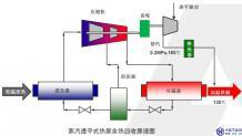 蒸汽透平式热泵余热回收技术